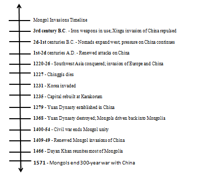 mongol expansion According to prawdin (2005), mongol empire was known as the massive empire in the 13th and 14th centuries the empire started initially in central.
